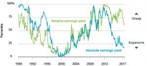 US S & P 500 Relative Earnings VS Absolute Earnings