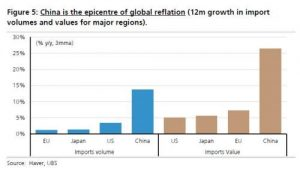 China is the epicentre of Global reflation